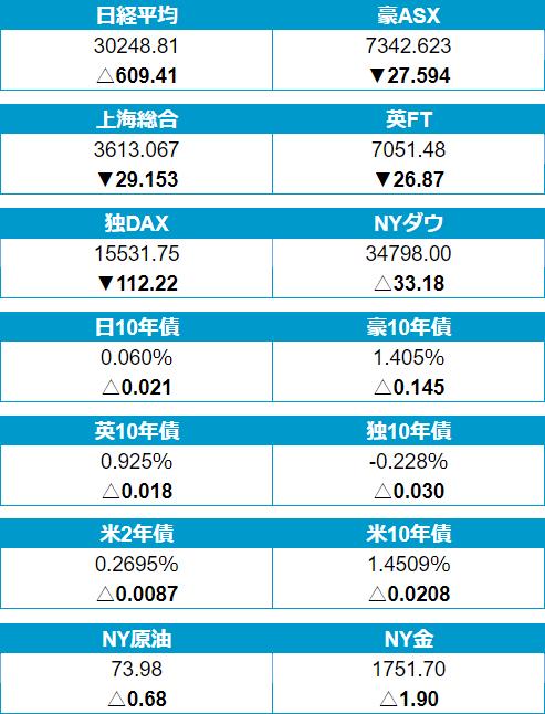 24日(金)の株・債券・商品市場