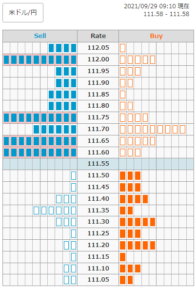 注文情報(ドル/円)