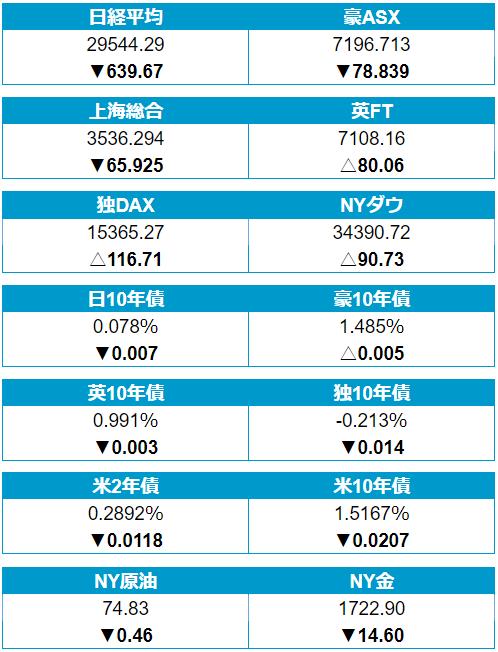 28日(水)の株・債券・商品市場