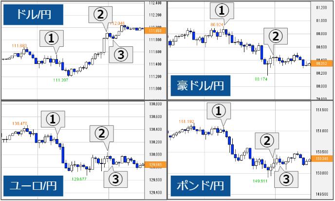 29日(水)の株・債券・商品市場
