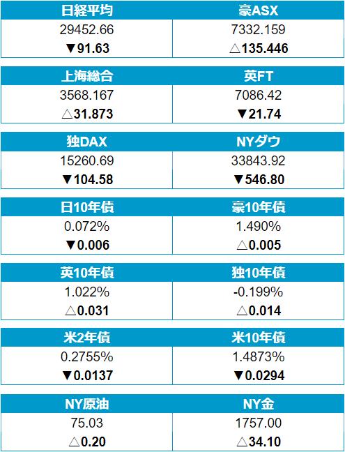 30日(木)の株・債券・商品市場