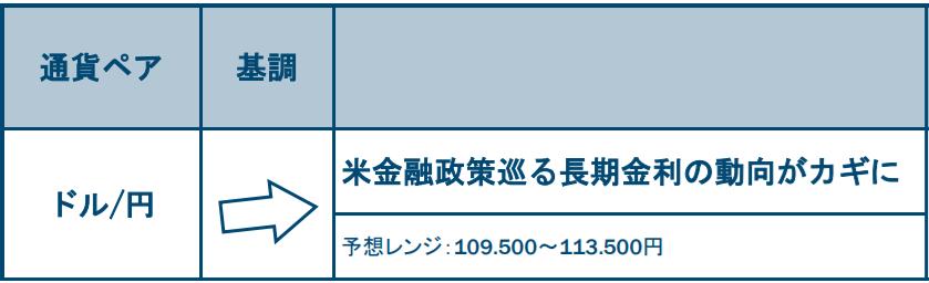 ドル/円の基調と予想レンジ