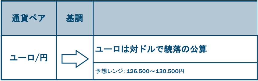 ユーロ/円の基調と予想レンジ