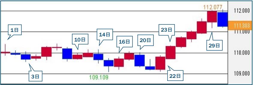 9月のドル/円チャート
