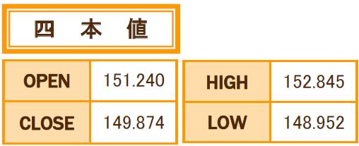 ポンド/円 9月の4本値