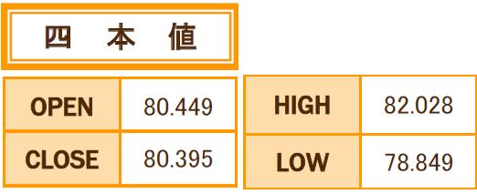 豪ドル/円 9月の4本値