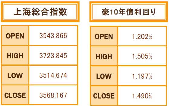 9月の上海株、豪10年債利回り4本値
