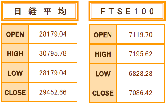 9月の日経平均、FTSE1004本値