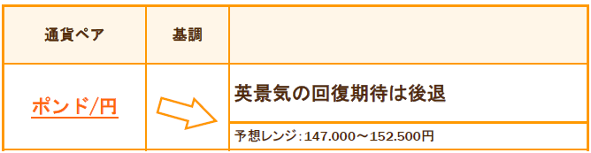 ポンド/円 9月の基調と予想レンジ