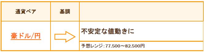 豪ドル/円の基調と予想レンジ