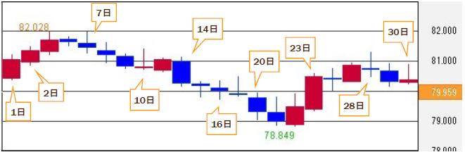 豪ドル/円 9月の推移