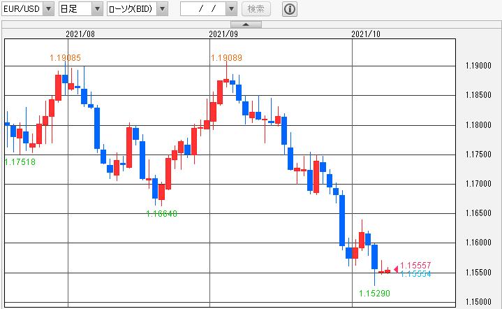 ユーロ/ドル日足