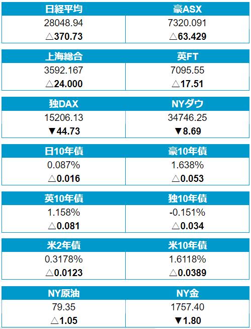 8日(金)の株・債券・商品市場
