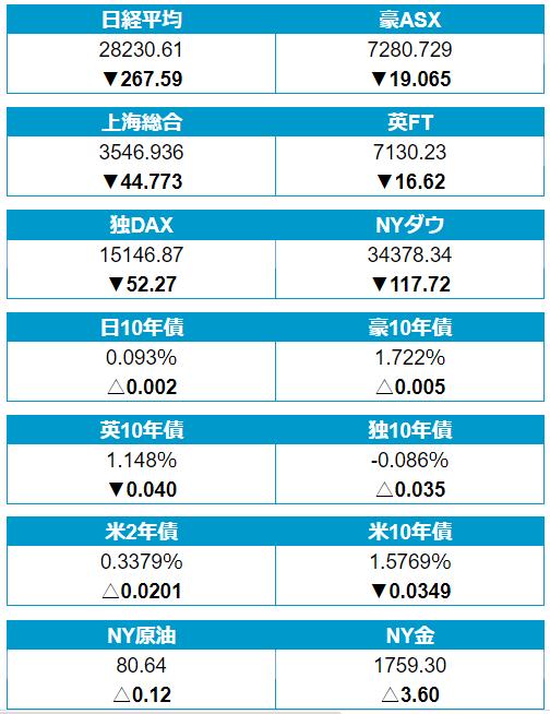 12日(火)のの株・債券・商品市場