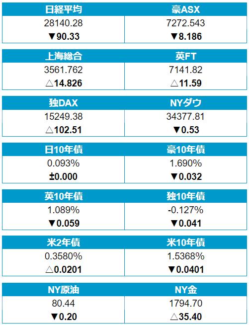 13日(水)の株・債券・商品市場