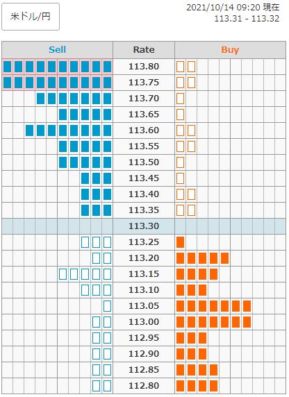 外為注文情報(ドル/円)