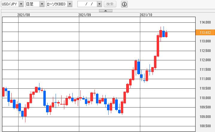 ドル/円(USD/JPY) 日足チャート
