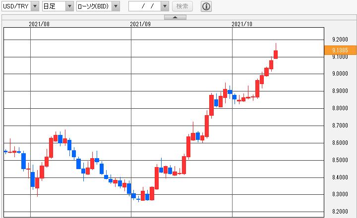 ドル/トルコリラ(USD/TRY) 日足