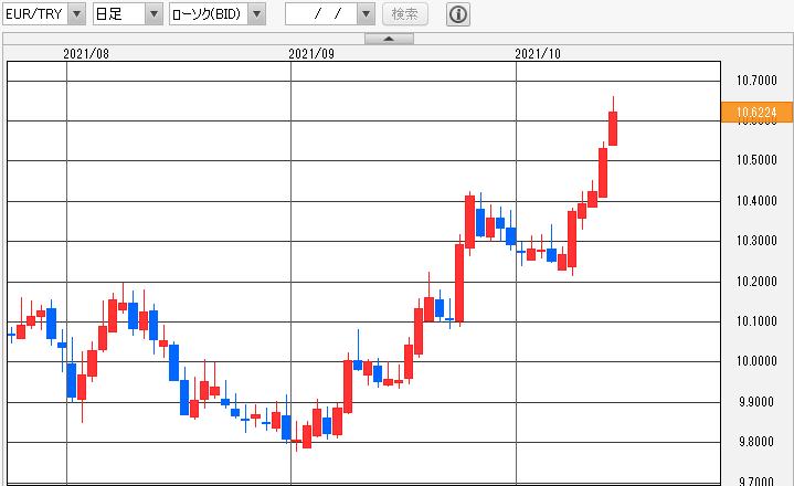 ユーロ/トルコリラ(EUR/TRY) 日足
