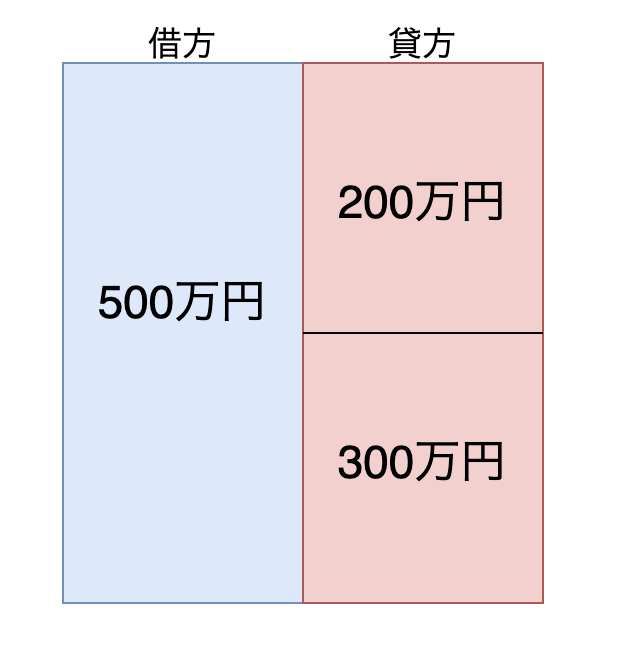 f:id:gakouS:20210329131345p:plain