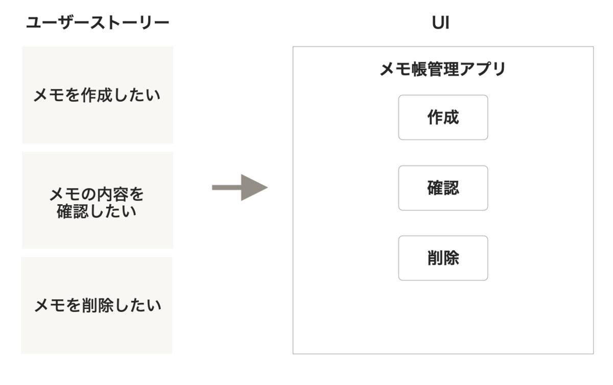 左側にユーザーストーリーを羅列、右側にそれを落とし込んだUIがある。UIには作成・確認・削除といったボタンが並んでいる