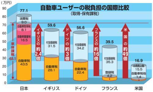 自動車にかかる税金の国際比較