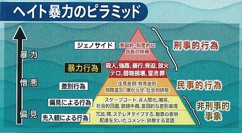 ヘイト暴力のピラミッド