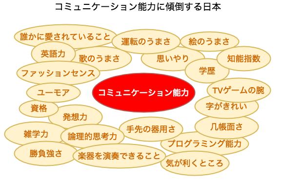 コミュニケーション能力に傾倒する日本
