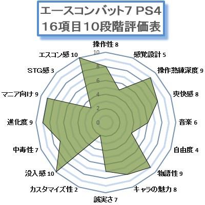 エースコンバット7PS4ゲームマスターX批評評価表レーダーチャート