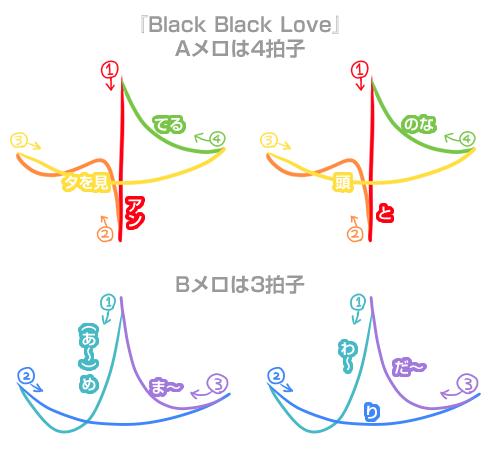 音楽 4拍子 3拍子 1小節 どこから どこまで 指揮 Aメロ Bメロ Black Black Love 周圭斗 ボイフレ ボイきら