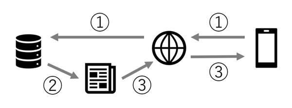 f:id:ganapati55:20180219170120j:plain:alt=PWA化前の図