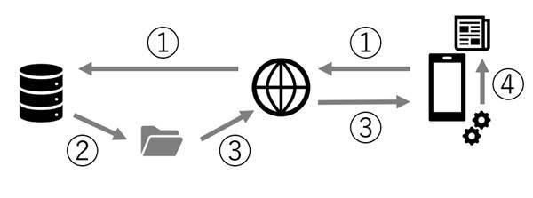 f:id:ganapati55:20180219170201j:plain:alt=PWA化後の図