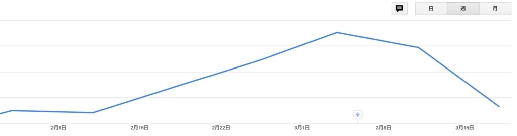 f:id:ganapati55:20180406180405j:plain:alt=追記グラフ