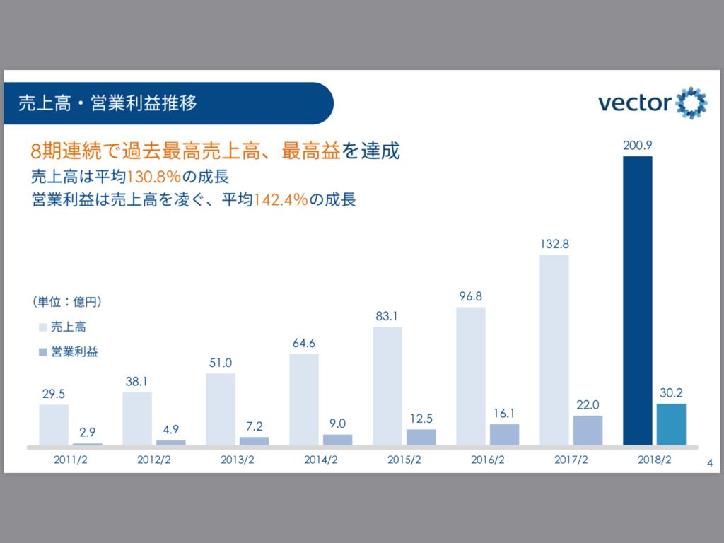 株価 ベクトル (株)ベクトル【6058】:チャート