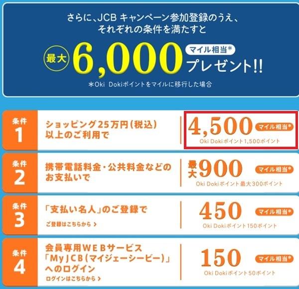ソラチカカードの発行キャンペーンの広告。1ポイントが3マイルとして計算されている。