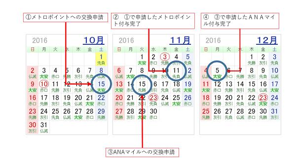 10月から12月までの3カ月のカレンダー上に、中継ポイント ⇒ メトロポイント ⇒ ANAマイルへの交換を時系列で示した画像