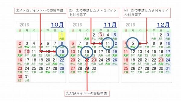 中継ポイント⇒メトロポイント⇒ANAマイル交換カレンダー