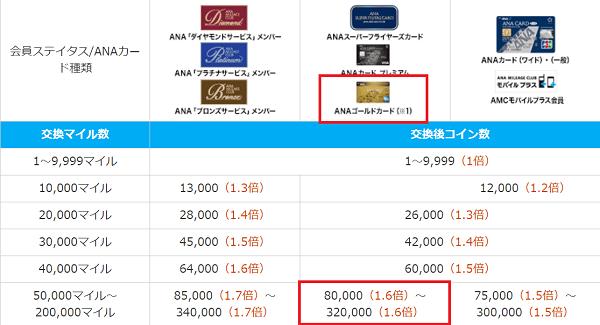 ANAプレミアム会員ステータス別・保有カード別スカイコインへの交換比率一覧表