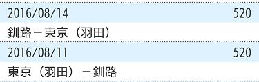 ANAマイルの明細画面。羽田釧路往復で、合計1,040マイルになっている