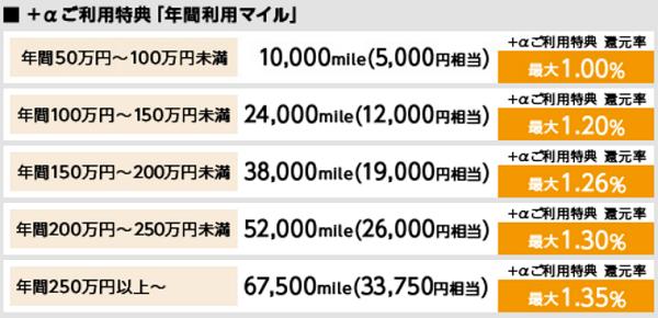 利用金額毎のボーナスマイルを表示した表