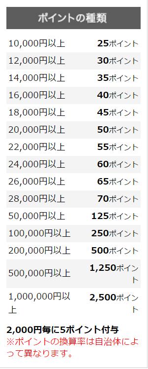 鹿児島県大崎町の寄附金とポイントの対応表