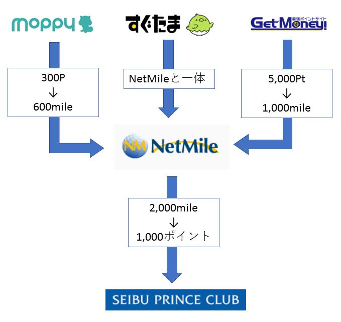 GetMoney!、すぐたま、モッピーのポイントがNetMileを経由してプリンスポイントに交換されるまでのフロー図