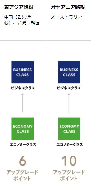 国際線座席アップグレードの説明画像 東アジア・オセアニア路線