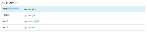 本ブログのアクセス解析をみるとkamel.ioからのアクセスが多い。