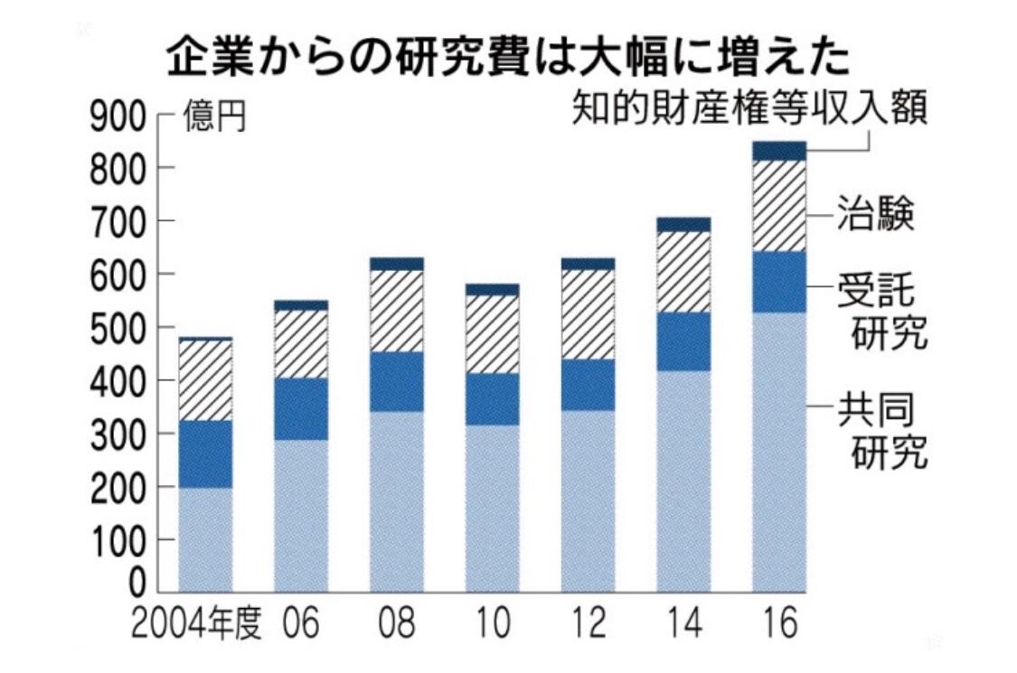 国公私立の大学が2016年度に企業から受け入れた研究資金が過去最高の848億円(文科省)。