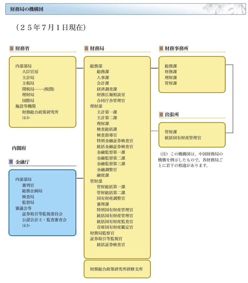 財務局の機構図のキャプチャ(25年7月1日現在)。