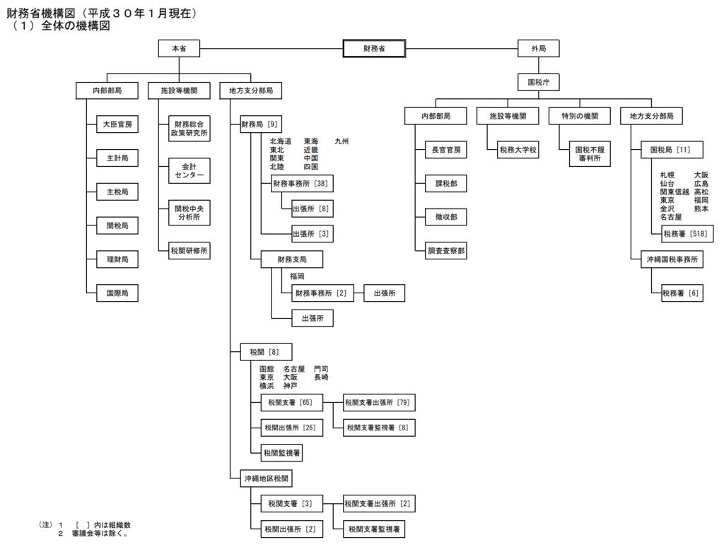 財務省機構図(平成30年1月現在)。