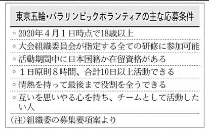 東京五輪・パラリンピックのボランティアの主な募集要項。