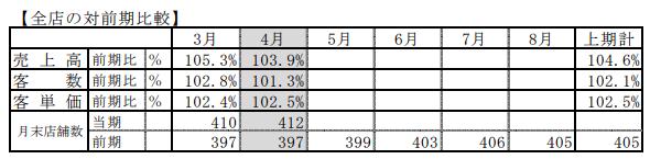 ハイデイ日高の2019年2月期4月度売上高速報の全店における昨対比較。