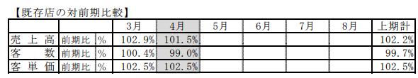 ハイデイ日高の2019年2月期4月度売上高速報の既存店のみにおける昨対比較。